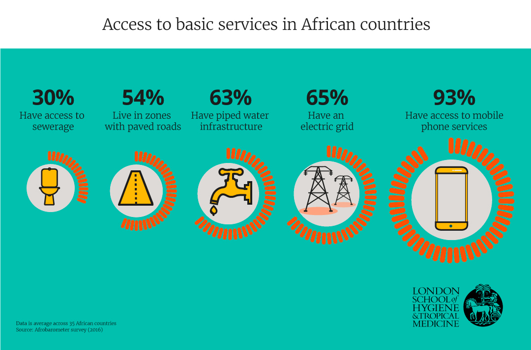 Access to basic services in African countries