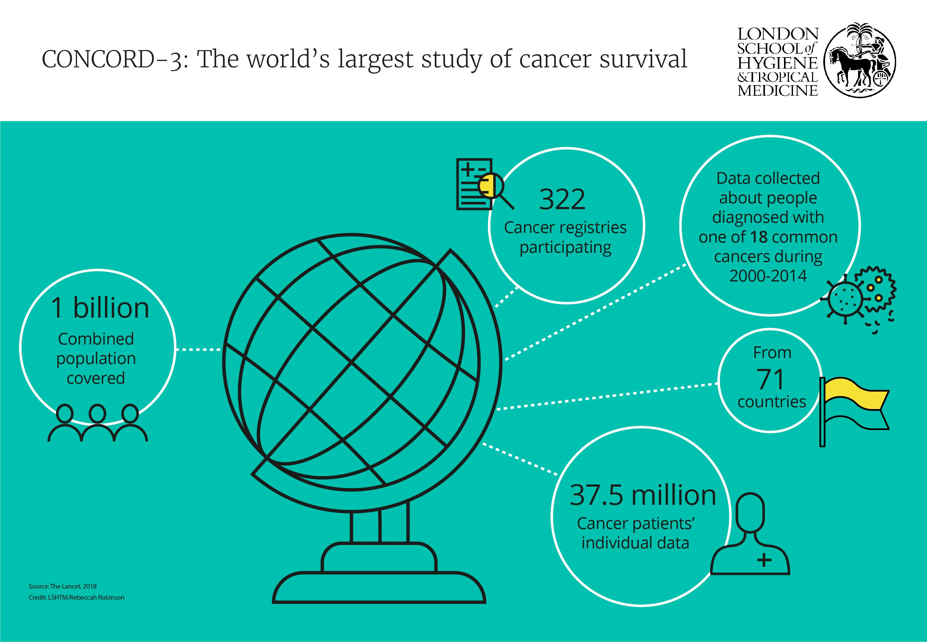 CONCORD-3: the world's largest study of cancer survival