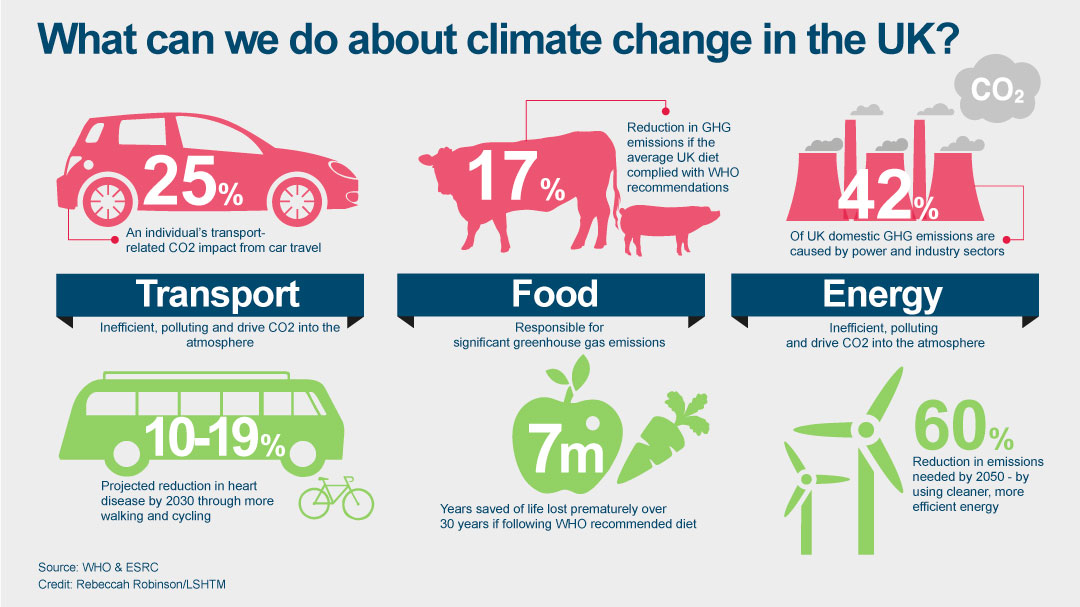 Climate change solutions UK graphic