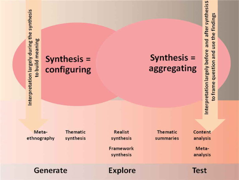 Continuum of synthesis methods and approaches