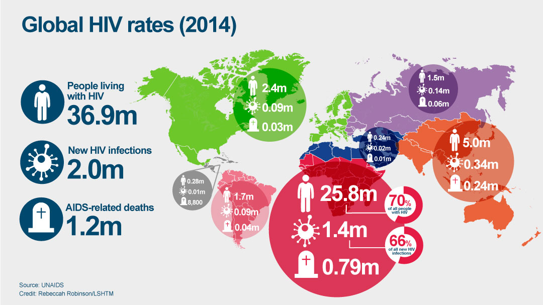 Global HIV rates graphic