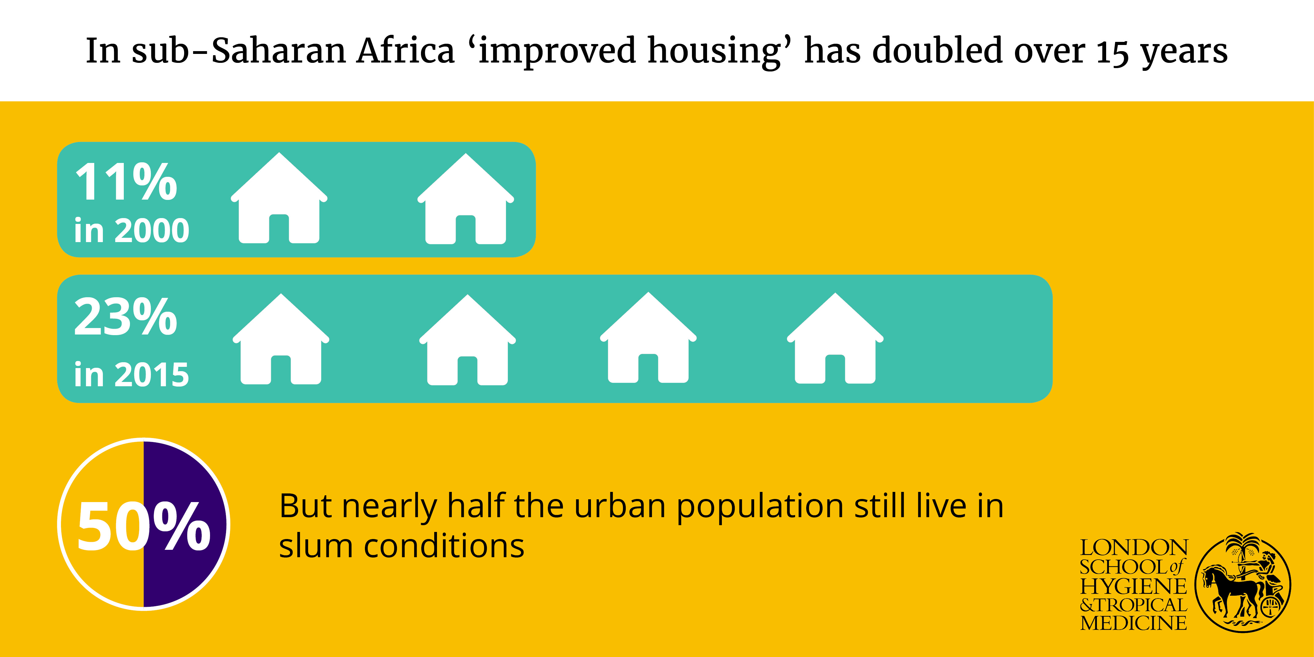 Caption: Infographic showing housing quality in sub-Saharan Africa. Credit: LSHTM