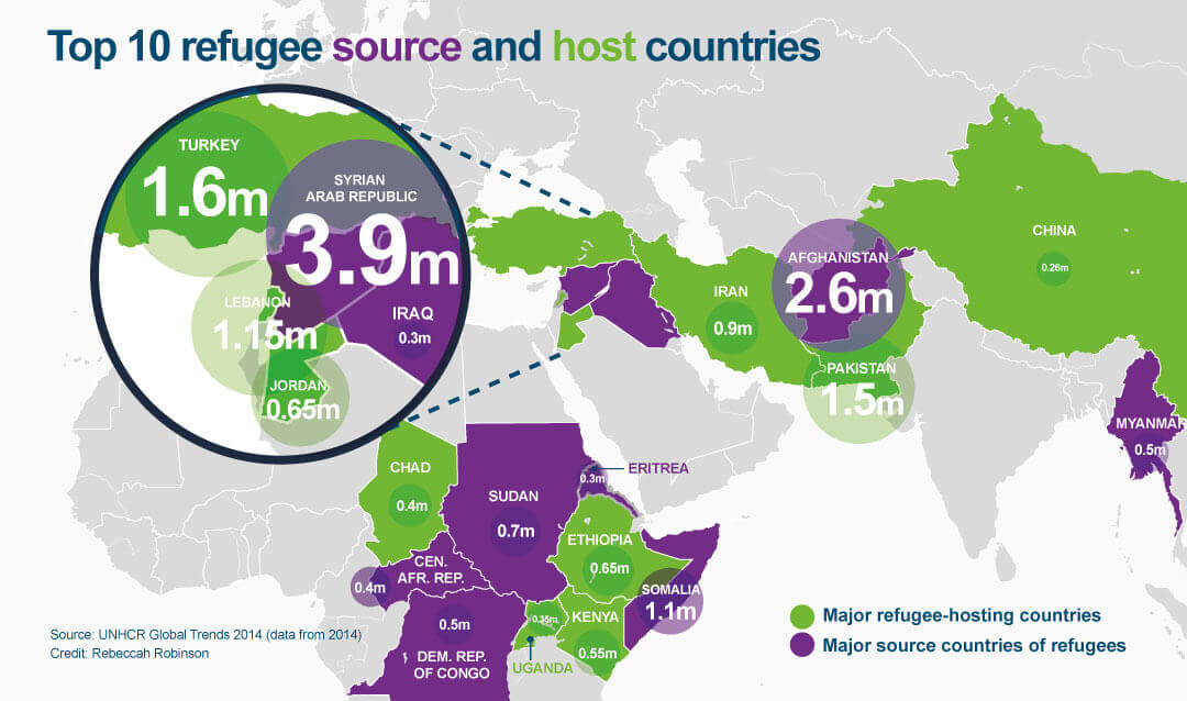 Refugee source and host countries graphic