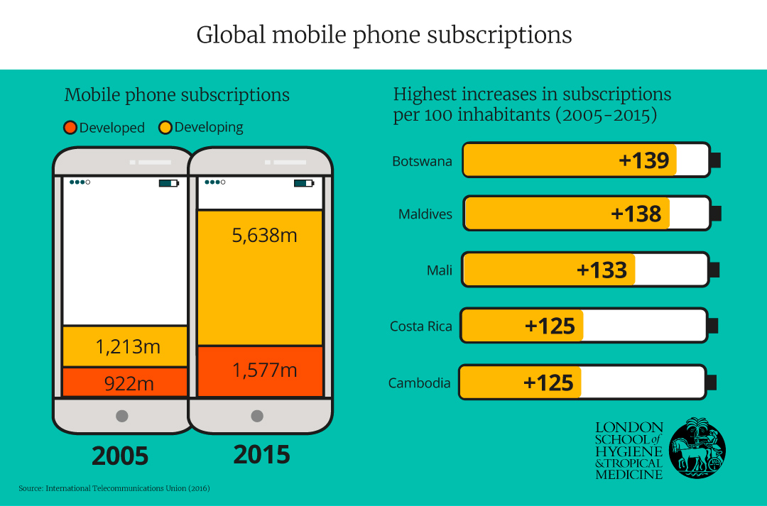 Global mobile phone subscriptions