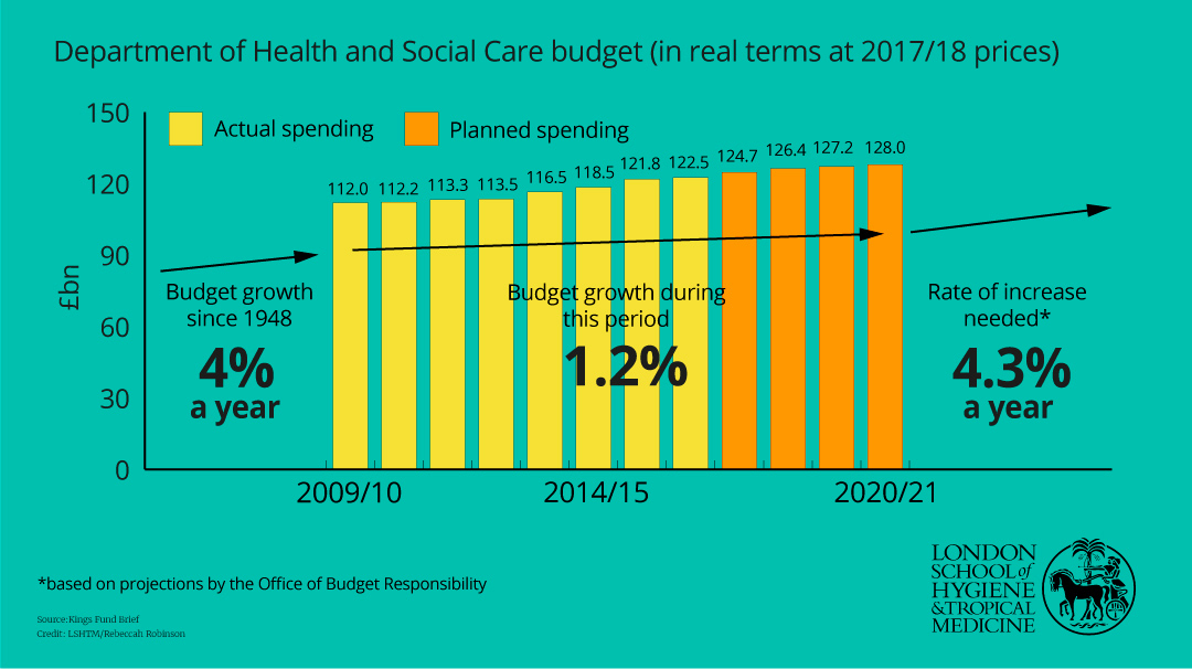 NHS budget and spending over time