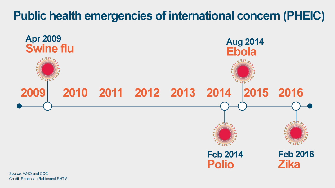 Public health emergencies graphic