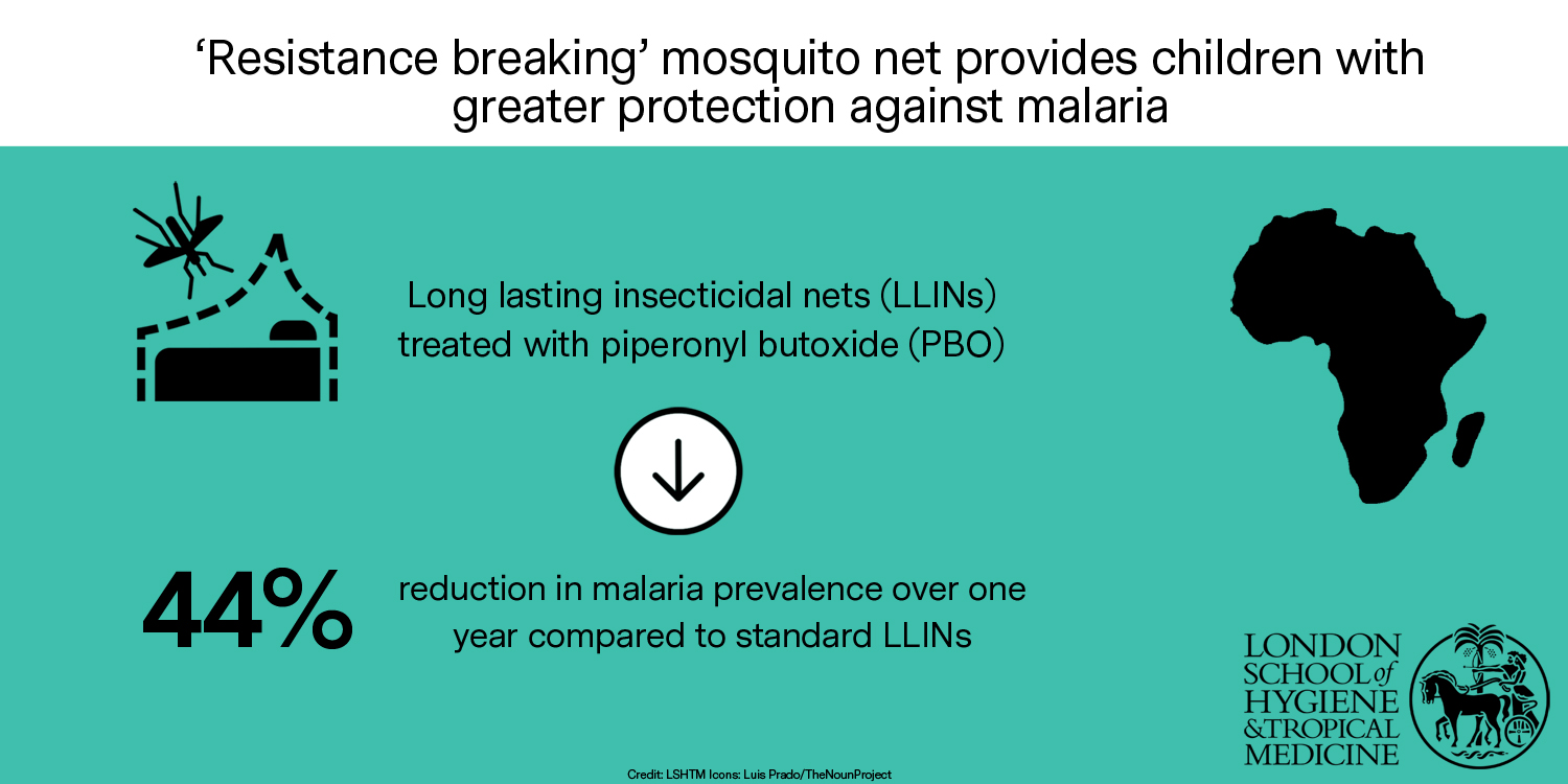 Infographic: Resistance breaking mosquito net provides children with greater protection against malaria