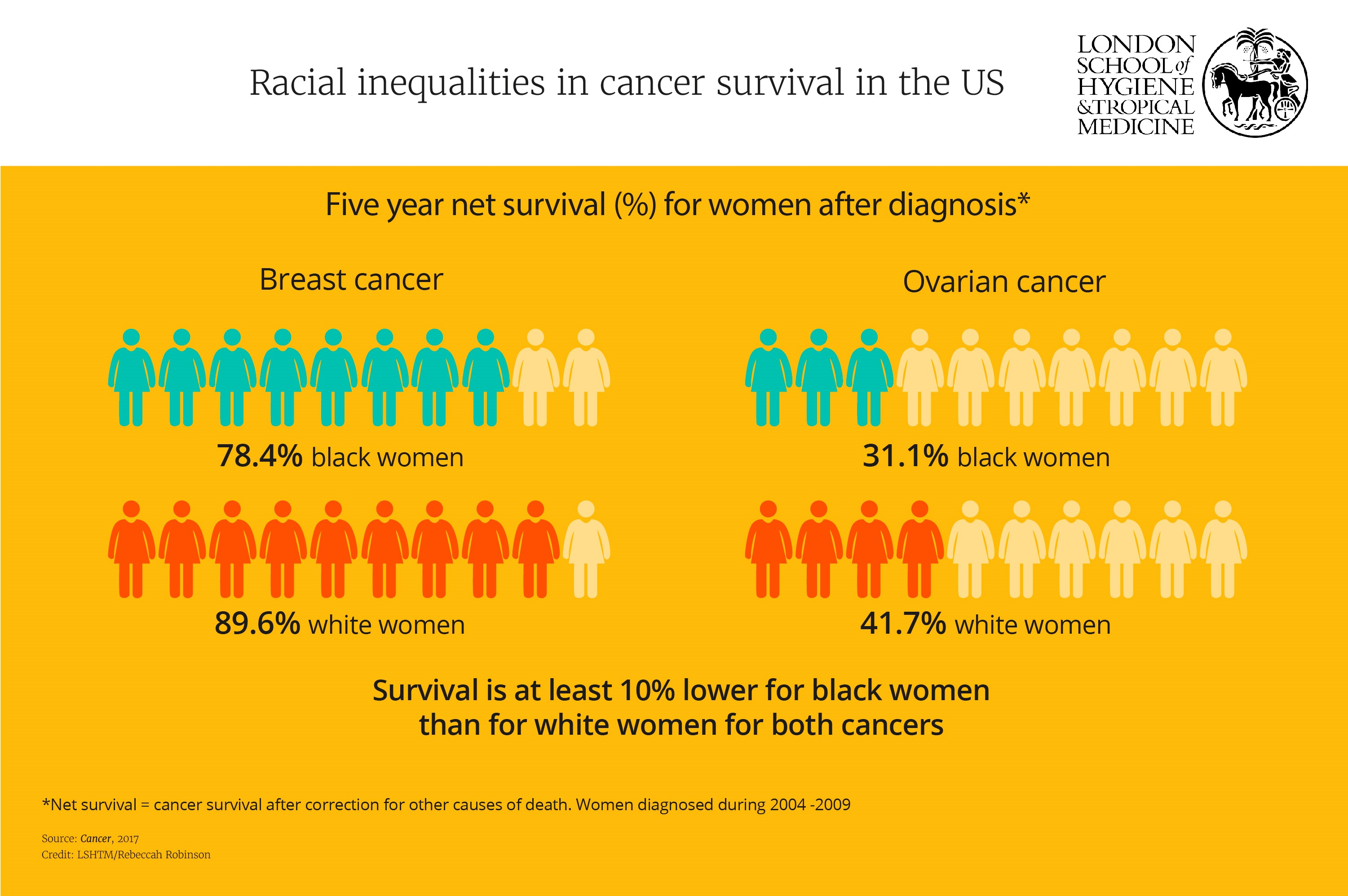 Racial inequalities in cancer survival in the US