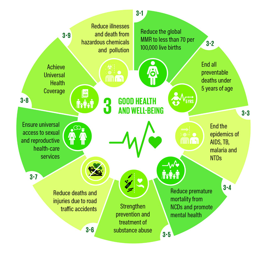Good health and wellbeing infographic