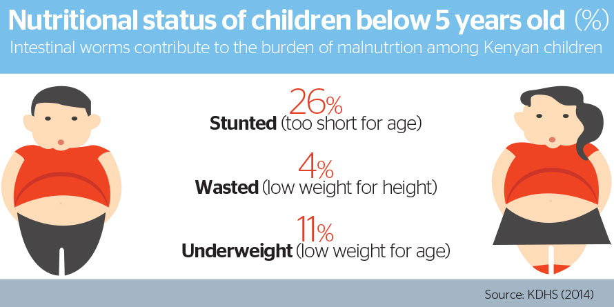 Intestinal worms contribute to the burden of malnutrition among Kenyan children