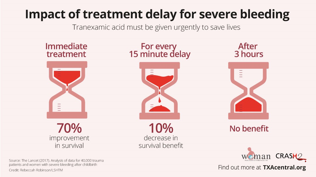 Impact of treatment delay infographic