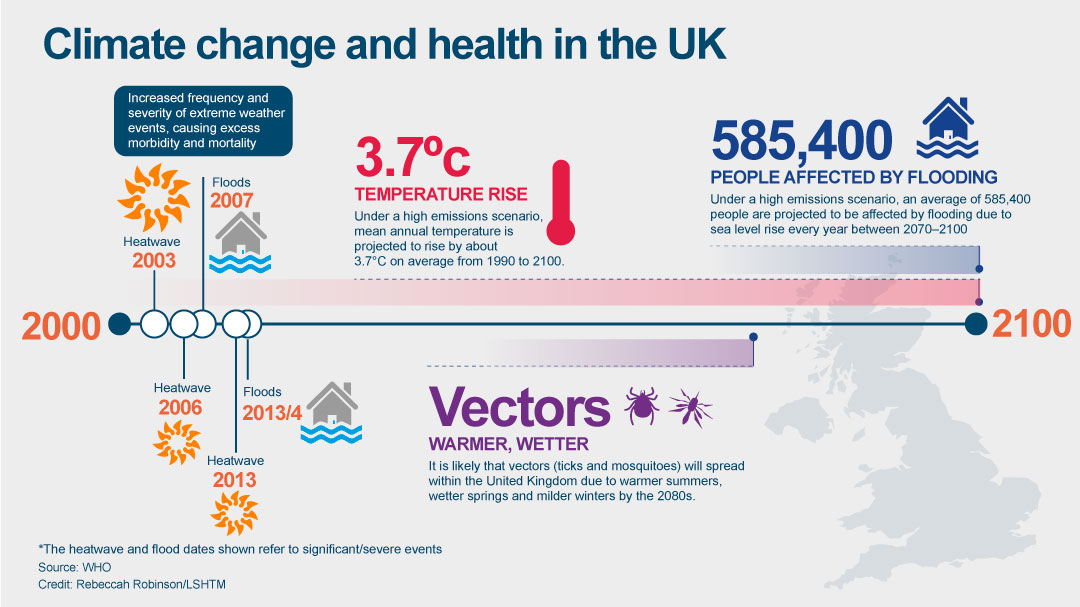 Climate change UK graphic