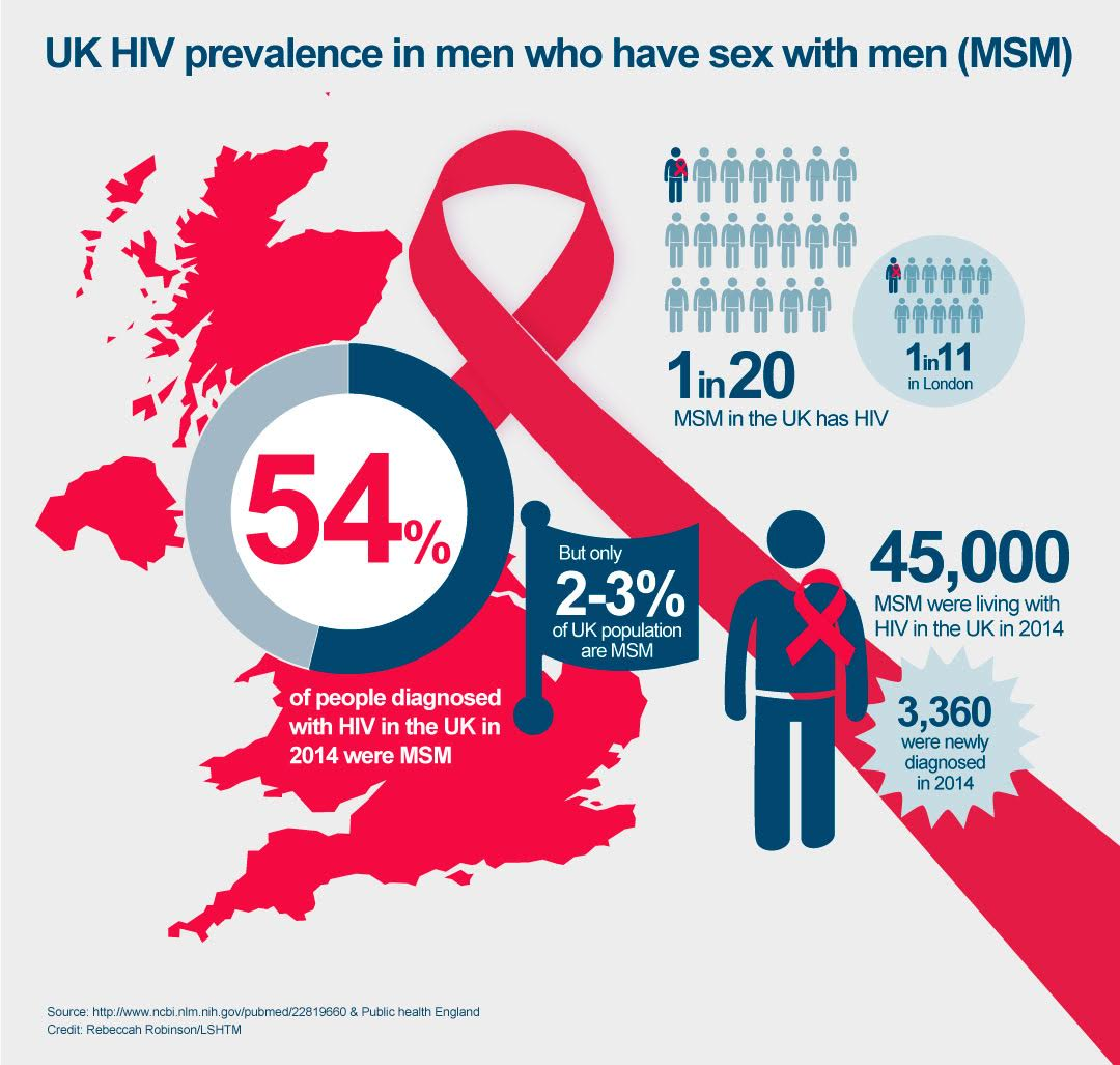 UK HIV prevalence graphic