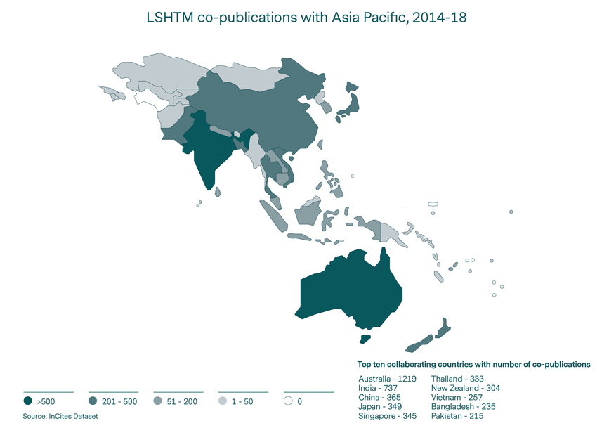 LSHTM co-publications with Asia Pacific