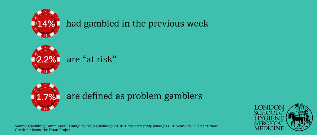Prevalence of gambling in the UK among 11-16 year olds in 2018