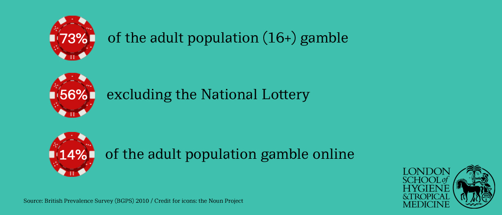 Prevalence of gambling in the UK (2010)