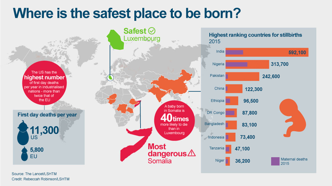 Safest place to be born graphic