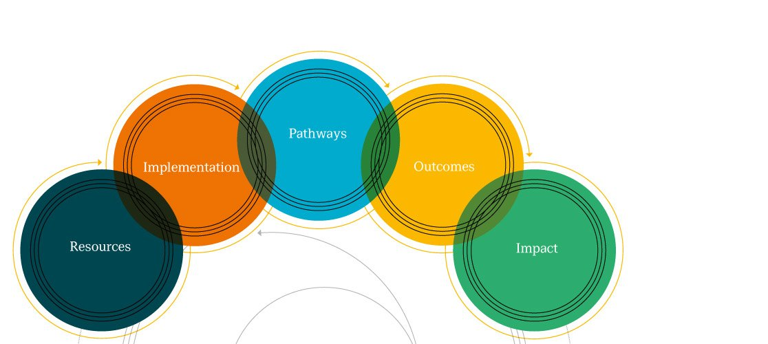Centre for Evaluation circles banner