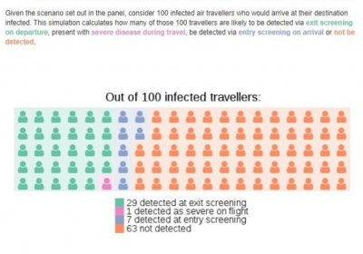 Airport screening information