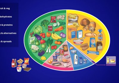 Eatwell Guide diet graphic