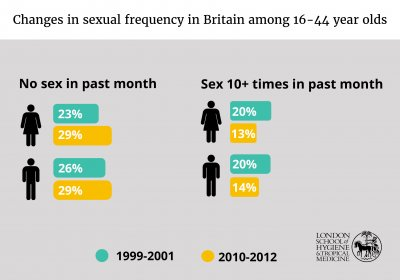 Changes in sexual frequency in Britain among 16-44 year olds