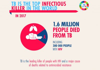 Caption: End TB advocacy poster. Credit: World Health Organization