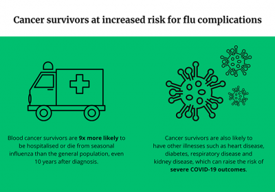 Infographic: Cancer survivors at increased risk for flu complications