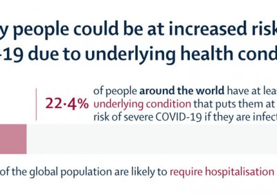 Infographic showing COVID-19 rise due to underlying health conditions