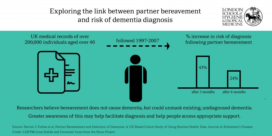 Infographic: Over 200,000 UK medical records for over 40s followed for 20 years, finding 43% increase in risk of diagnosis following partner bereavement. This is due to unmasking existing, undiagnosed dementia. Greater awareness of this may help facilitate diagnosis and help people access appropriate support.