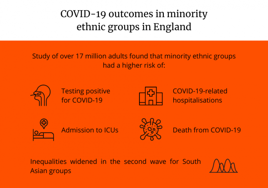 Infographic: COVID-19 outcomes in minority ethnic groups in England