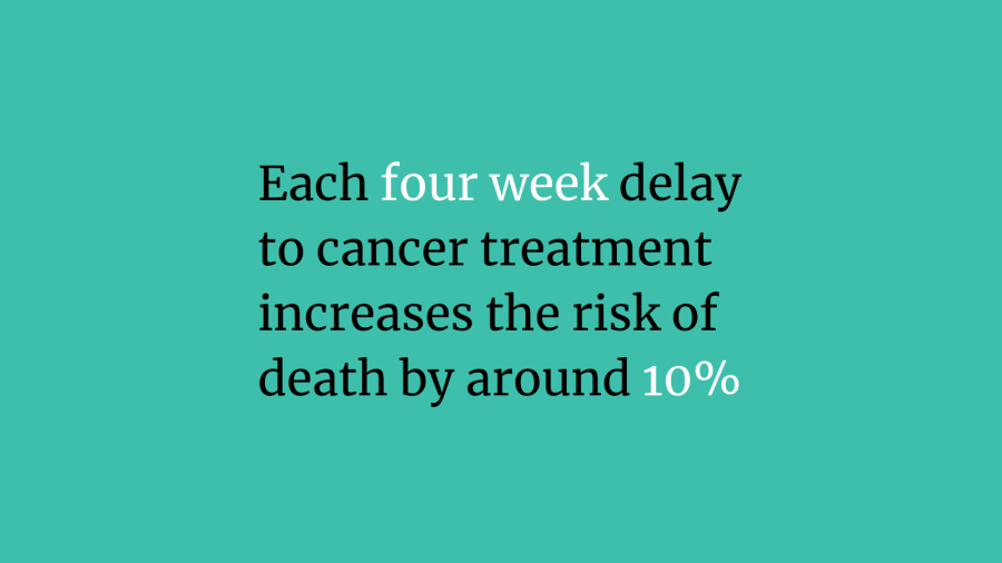Each four week delay to cancer treatment increases the risk of death by around 10%