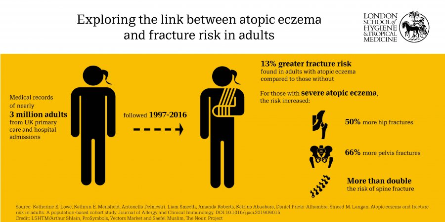 Infographic: 3 million adult medical records followed for 20 years, showed 13% greater fracture risk in those with atopic eczema. Severe atopic eczema has further increased risk.