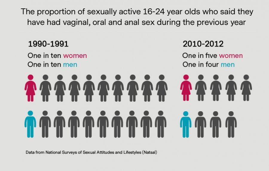 Image: Infographic featuring data from the latest Natsal study. Credit: LSHTM
