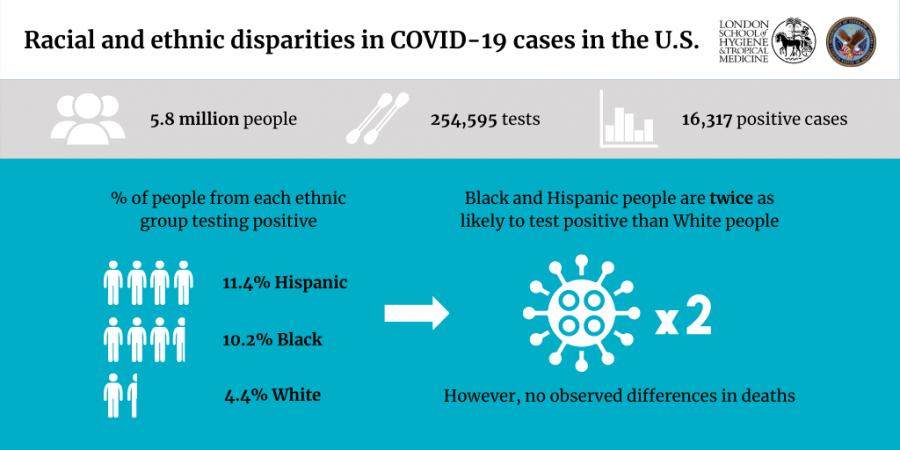 Black and Hispanic people in US face increased risk of testing positive for coronavirus