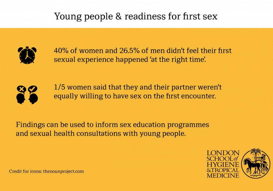Young people and readiness for first sex. Credit:LSHTM
