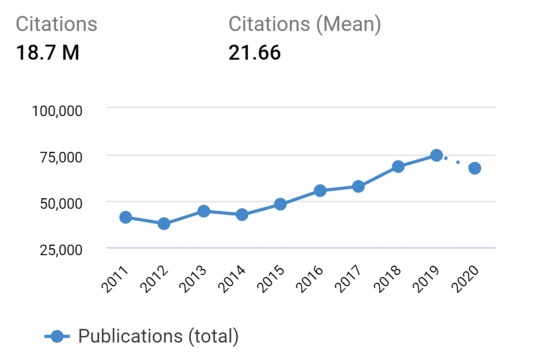 Graph of AMR publications