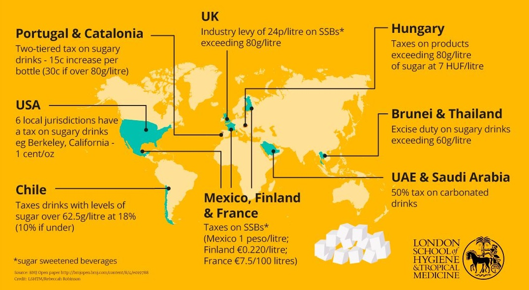 Sugar taxation around the world