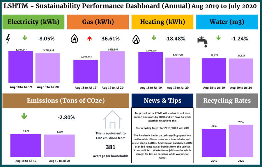 Bloomsbury Green sustainability performance dashboard