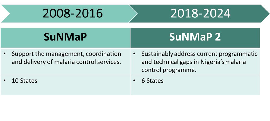 Graphic showing two phases of DFID Support to National Malaria Programme in Nigeria