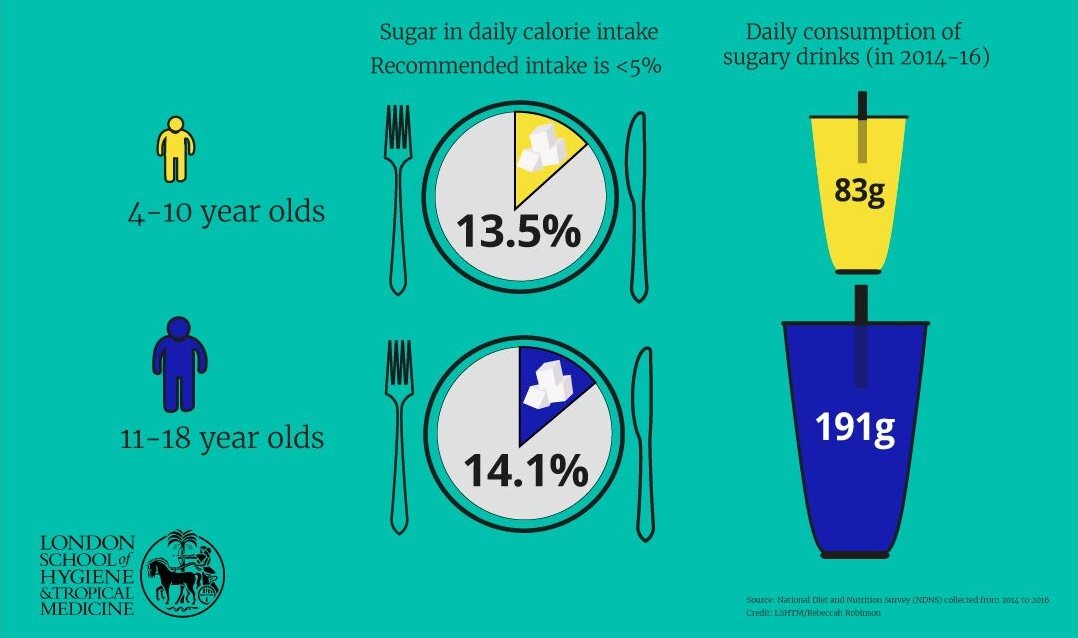 Young people & sugar in the UK